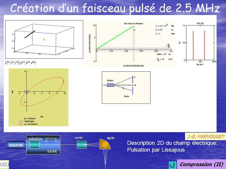 Création d'un faisceau pulsé de 2.5 MHz