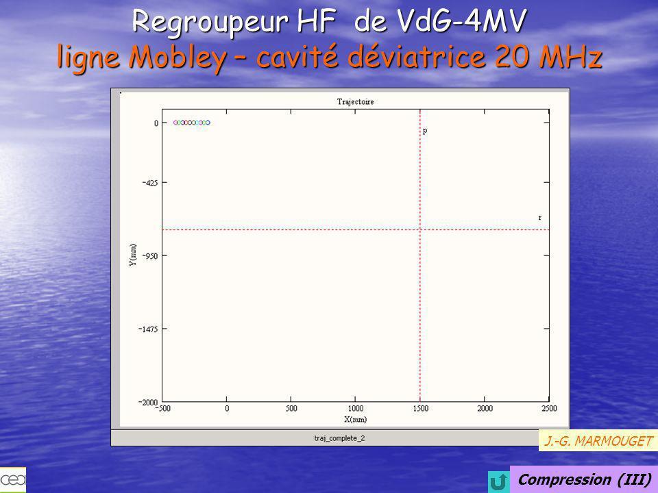 Regroupeur HF de VdG-4MV ligne Mobley – cavité déviatrice 20 MHz