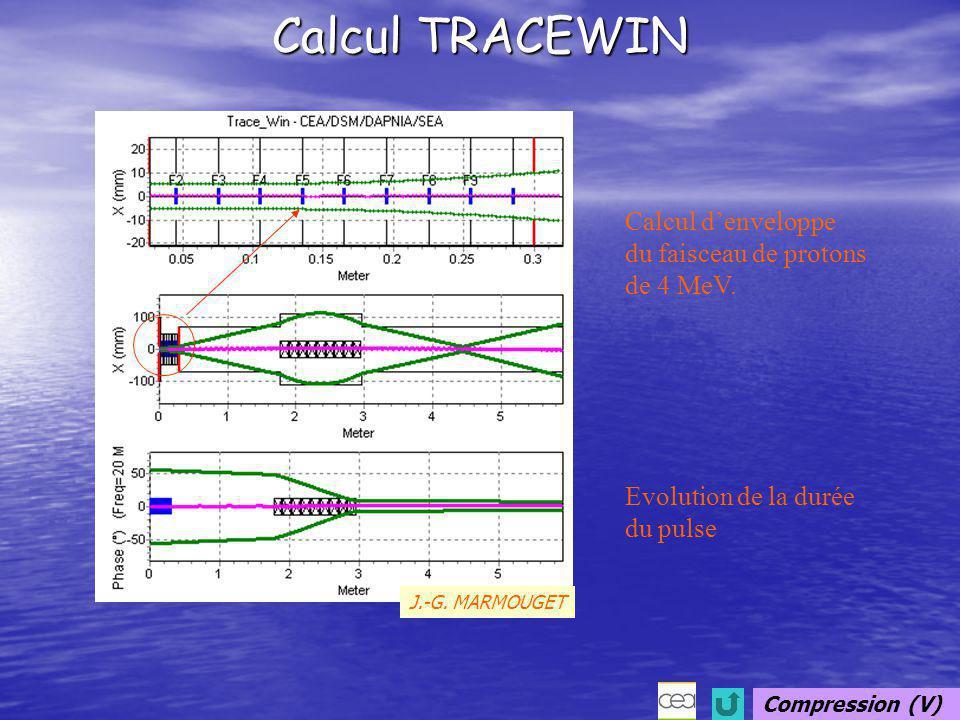 Calcul TRACEWIN Calcul d'enveloppe du faisceau de protons de 4 MeV.