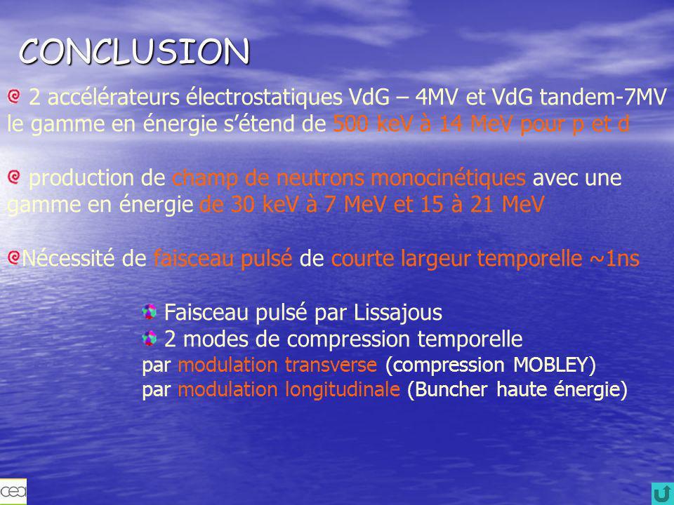 CONCLUSION 2 accélérateurs électrostatiques VdG – 4MV et VdG tandem-7MV le gamme en énergie s'étend de 500 keV à 14 MeV pour p et d.