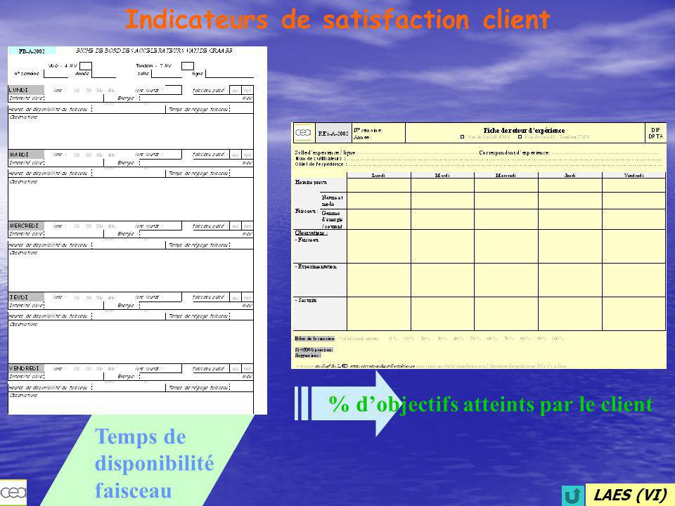 Indicateurs de satisfaction client