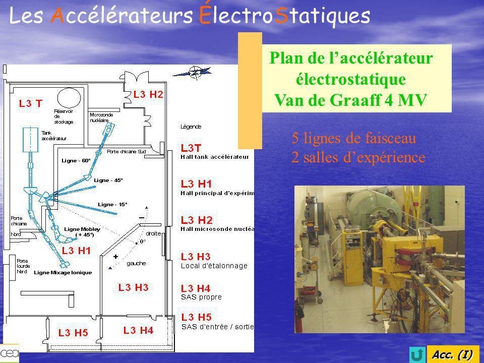 Plan de l'accélérateur électrostatique