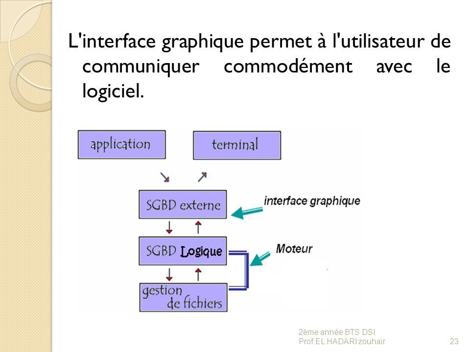 L interface graphique permet à l utilisateur de communiquer commodément avec le logiciel.