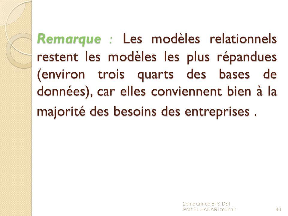 Remarque : Les modèles relationnels restent les modèles les plus répandues (environ trois quarts des bases de données), car elles conviennent bien à la majorité des besoins des entreprises .