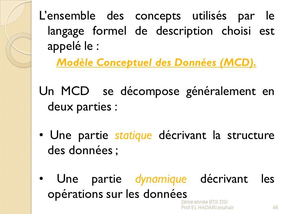 Modèle Conceptuel des Données (MCD).