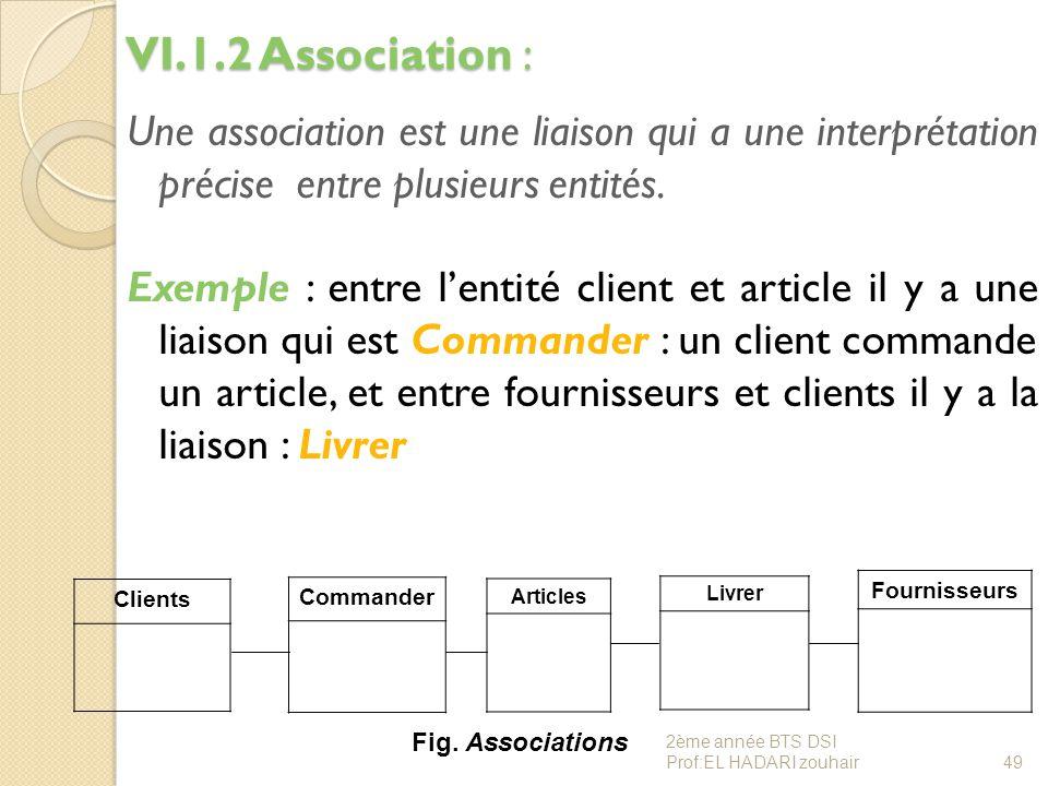 VI.1.2 Association :