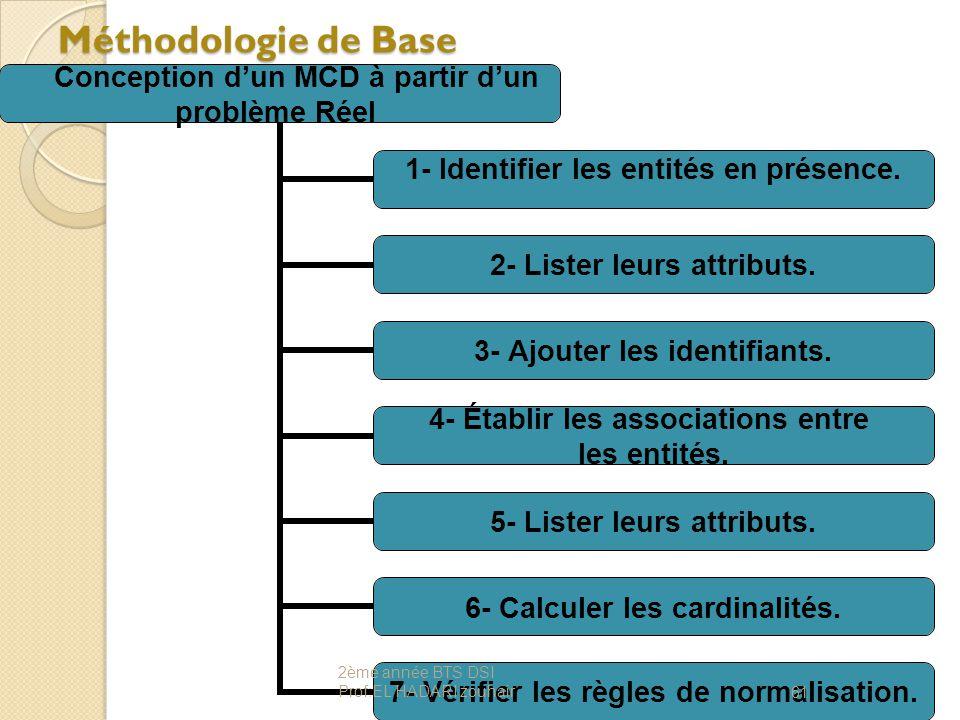 Méthodologie de Base 2ème année BTS DSI Prof:EL HADARI zouhair.