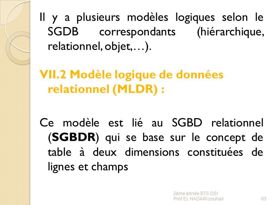 Il y a plusieurs modèles logiques selon le SGDB correspondants (hiérarchique, relationnel, objet,…). VII.2 Modèle logique de données relationnel (MLDR) : Ce modèle est lié au SGBD relationnel (SGBDR) qui se base sur le concept de table à deux dimensions constituées de lignes et champs