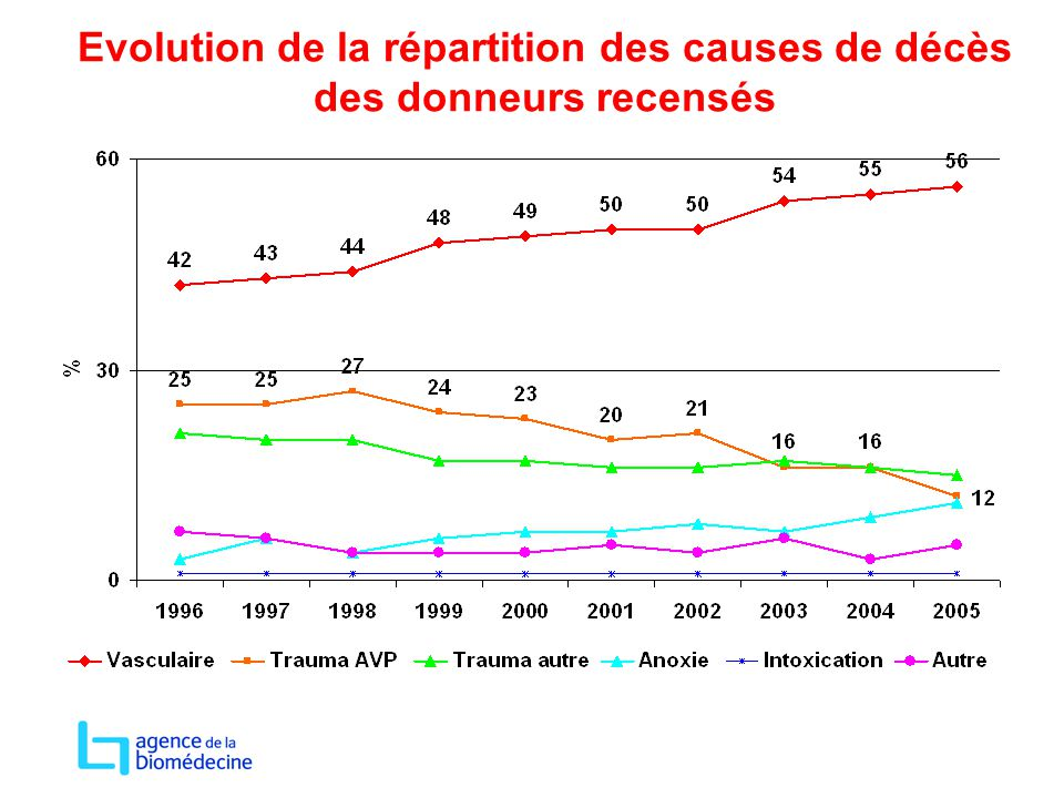 Evolution de la répartition des causes de décès des donneurs recensés
