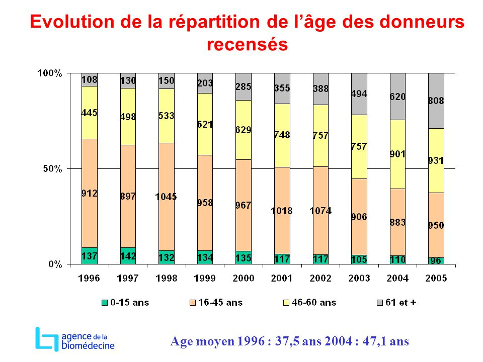 Evolution de la répartition de l'âge des donneurs recensés