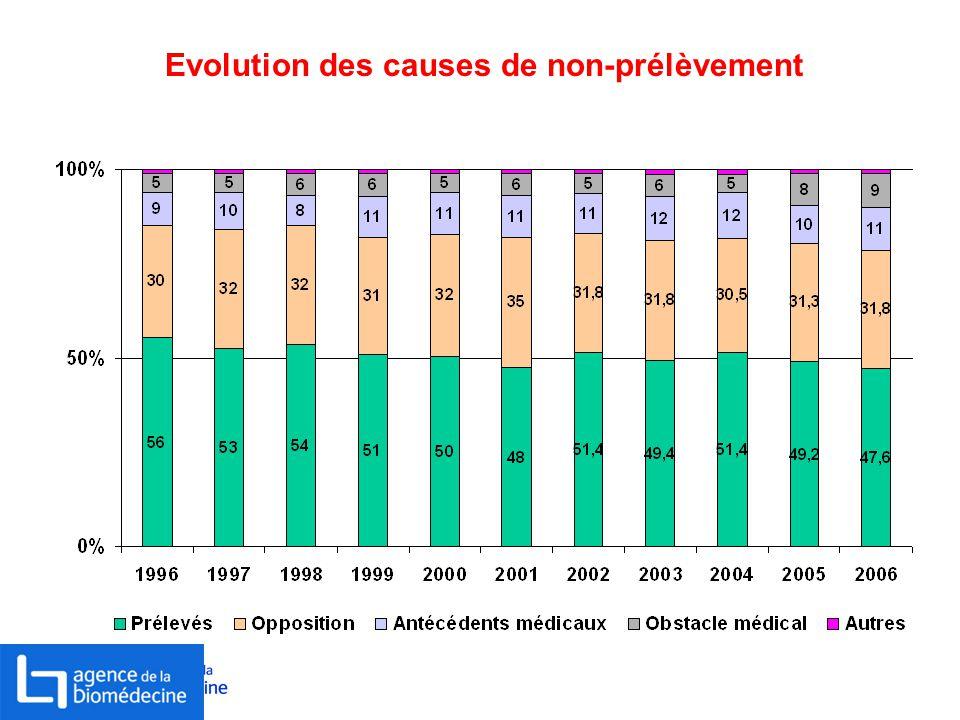 Evolution des causes de non-prélèvement