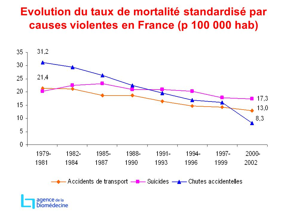 Evolution du taux de mortalité standardisé par causes violentes en France (p 100 000 hab)