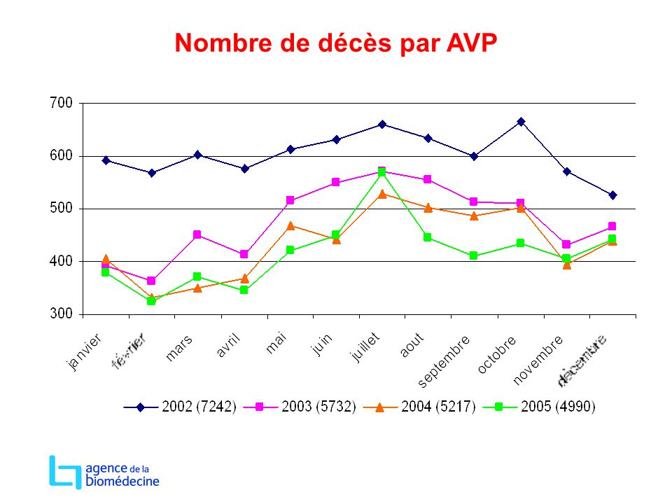 Nombre de décès par AVP