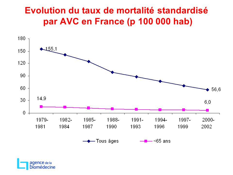 Evolution du taux de mortalité standardisé par AVC en France (p 100 000 hab)
