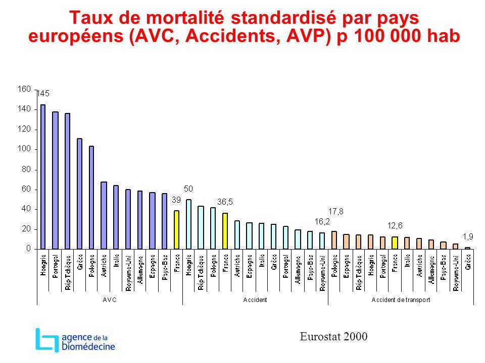 Taux de mortalité standardisé par pays européens (AVC, Accidents, AVP) p 100 000 hab