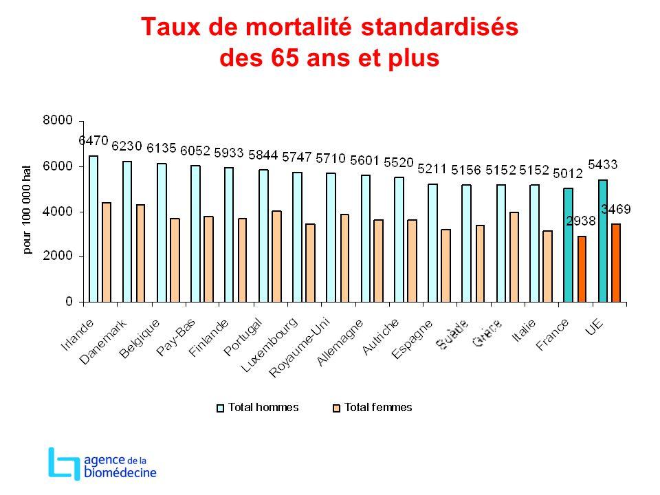 Taux de mortalité standardisés des 65 ans et plus