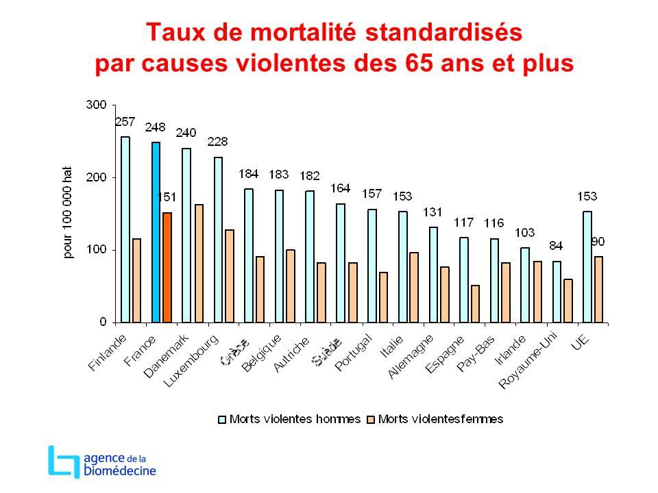Taux de mortalité standardisés par causes violentes des 65 ans et plus