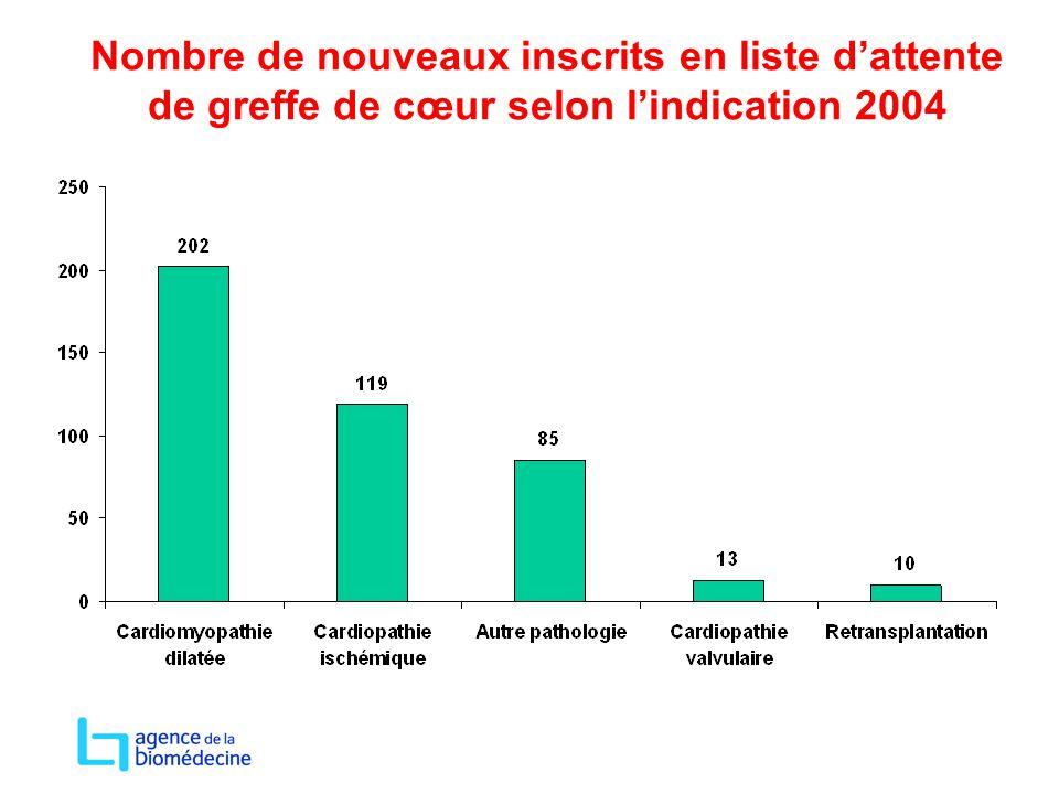 Nombre de nouveaux inscrits en liste d'attente de greffe de cœur selon l'indication 2004