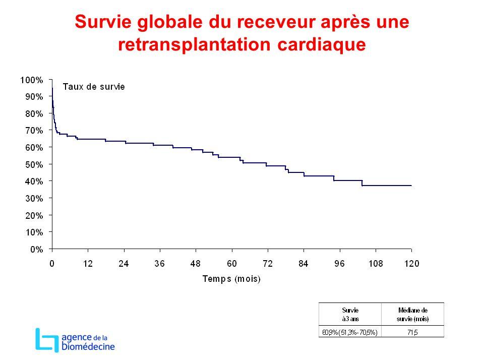 Survie globale du receveur après une retransplantation cardiaque