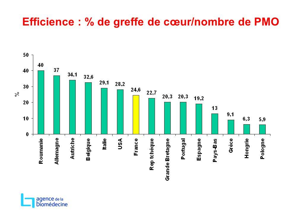 Efficience : % de greffe de cœur/nombre de PMO