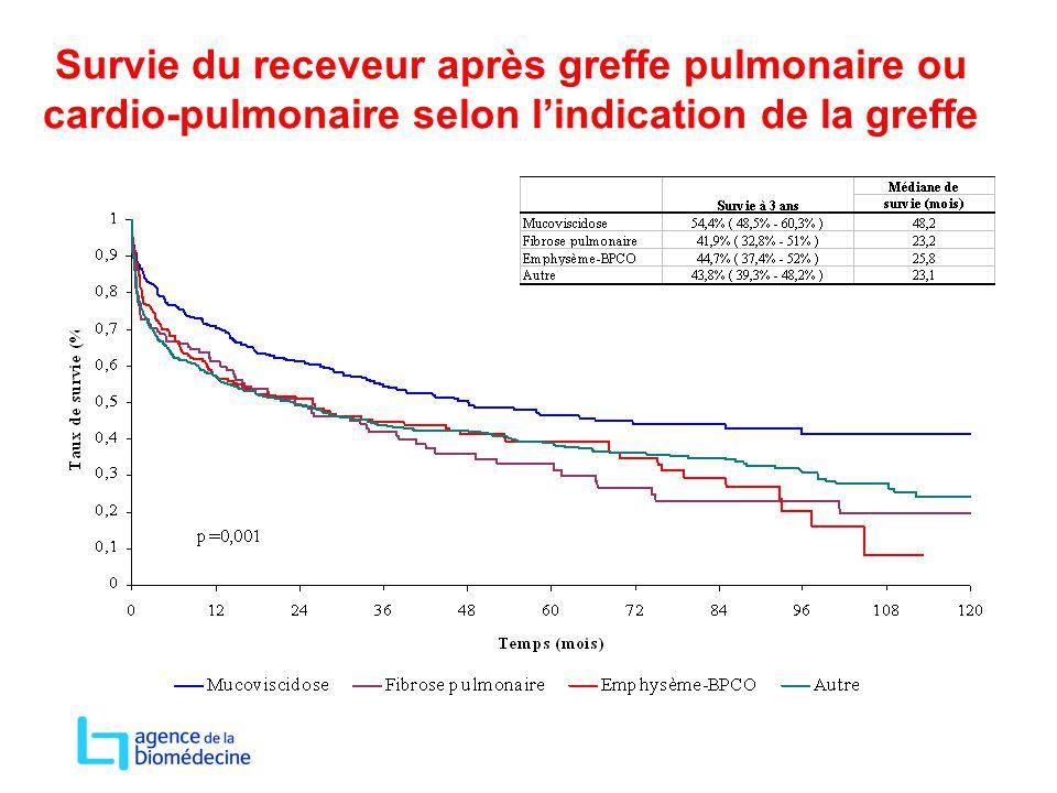 Survie du receveur après greffe pulmonaire ou cardio-pulmonaire selon l'indication de la greffe