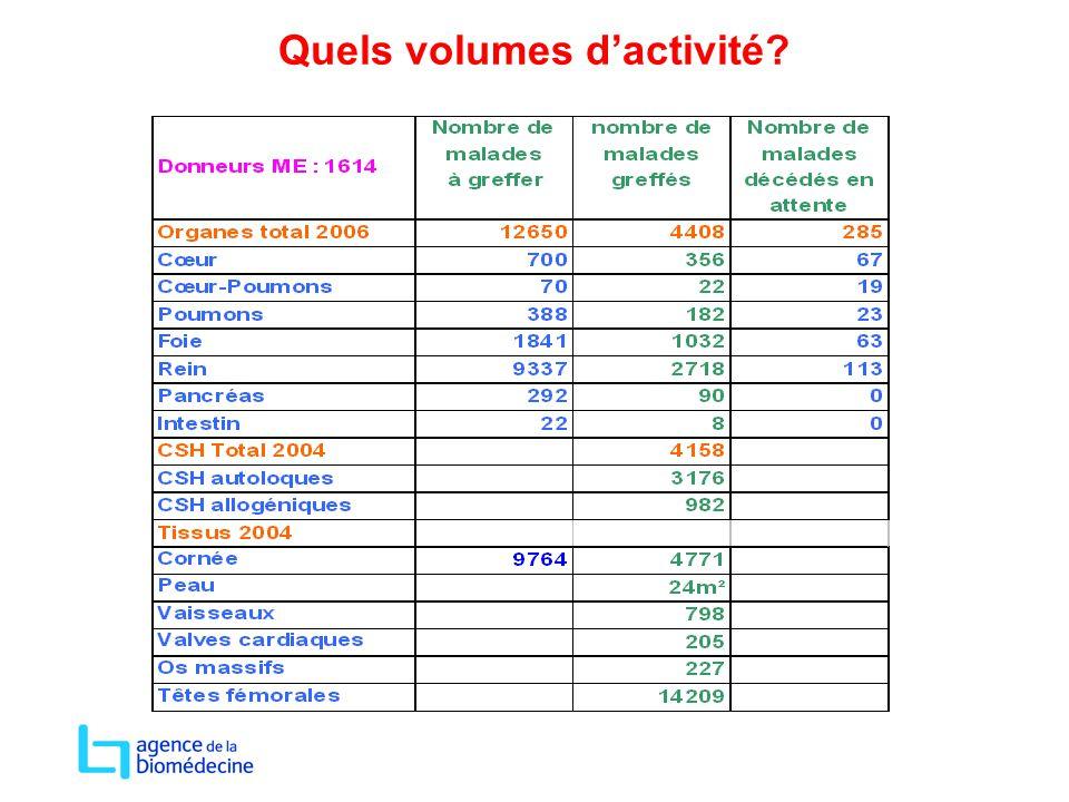 Quels volumes d'activité