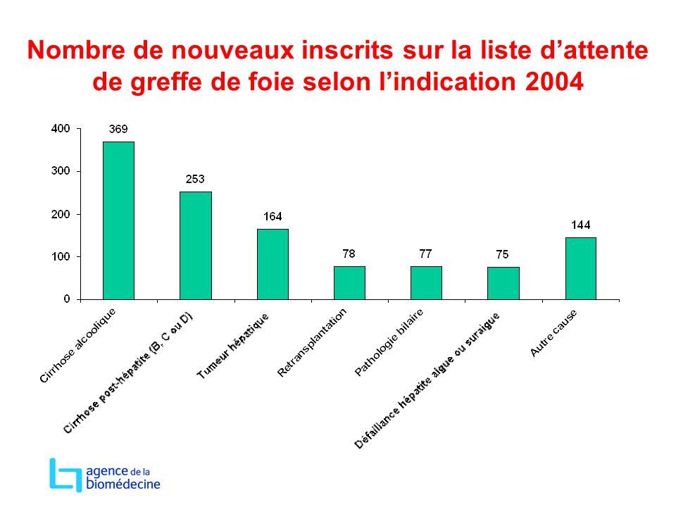 Nombre de nouveaux inscrits sur la liste d'attente de greffe de foie selon l'indication 2004