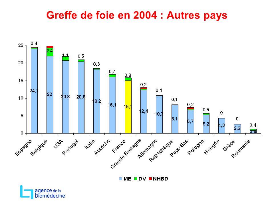 Greffe de foie en 2004 : Autres pays