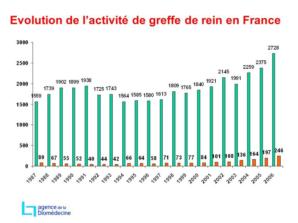 Evolution de l'activité de greffe de rein en France