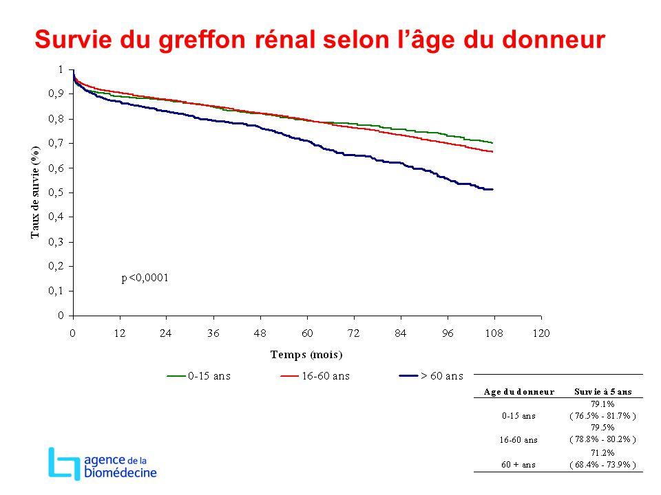 Survie du greffon rénal selon l'âge du donneur