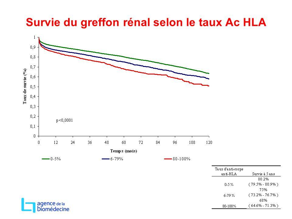 Survie du greffon rénal selon le taux Ac HLA