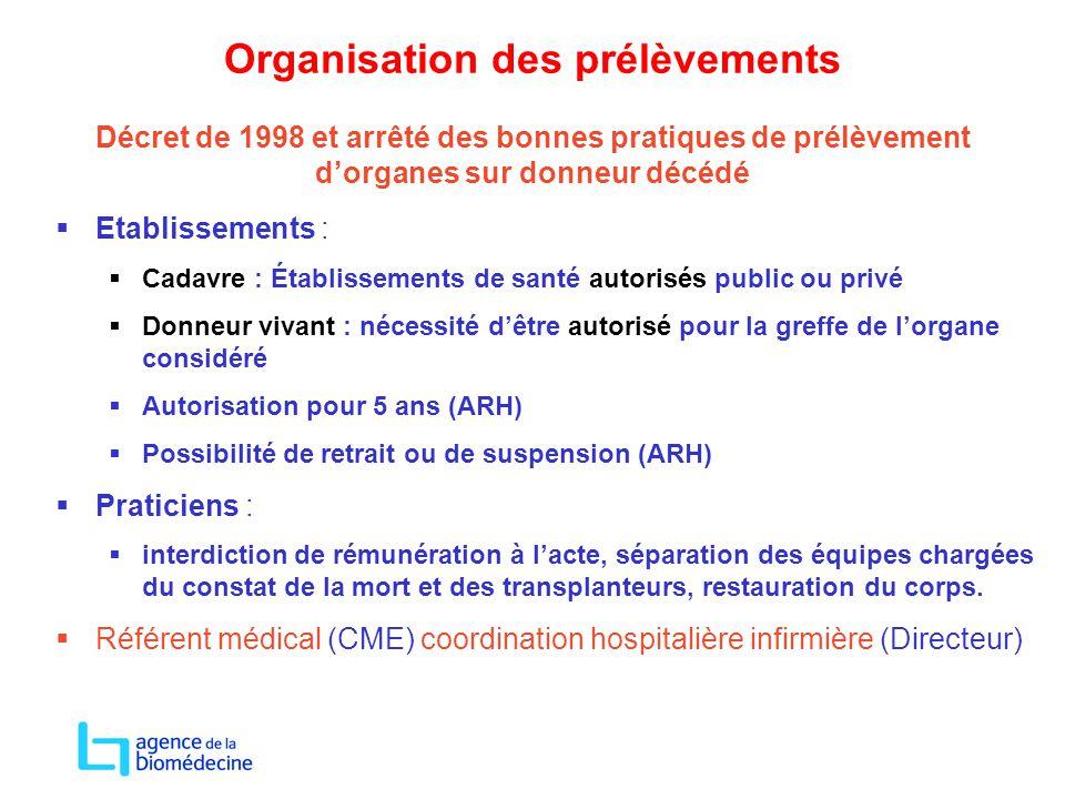 Organisation des prélèvements Décret de 1998 et arrêté des bonnes pratiques de prélèvement d'organes sur donneur décédé