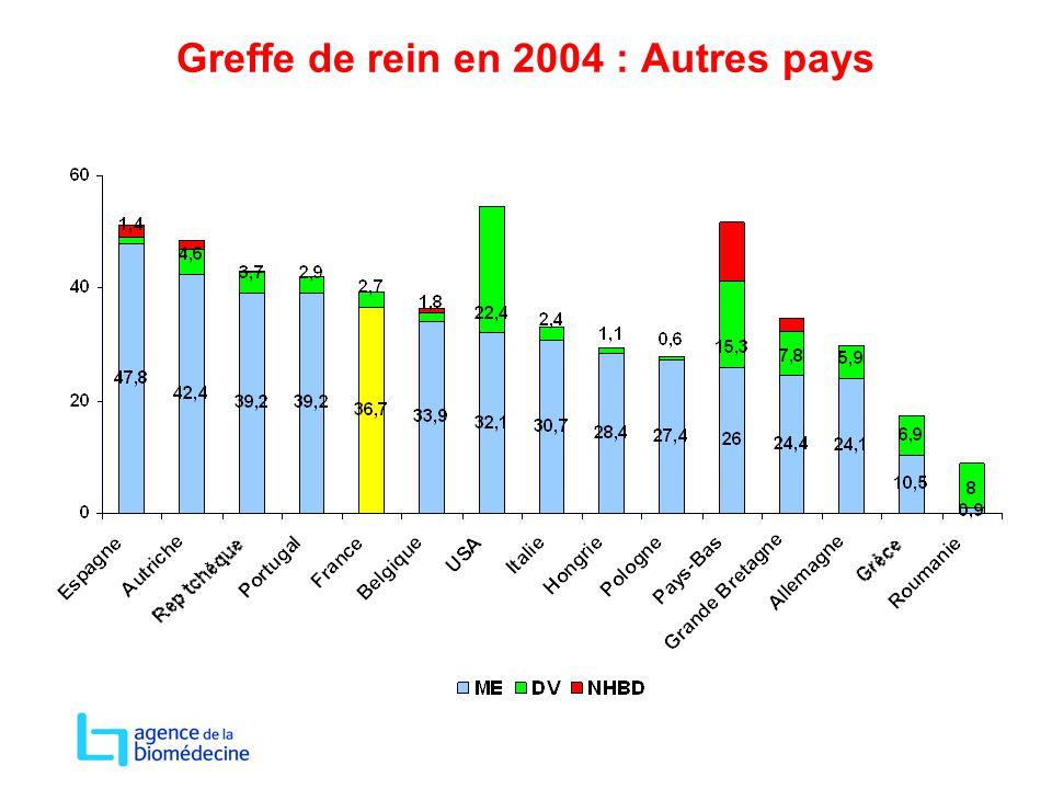 Greffe de rein en 2004 : Autres pays