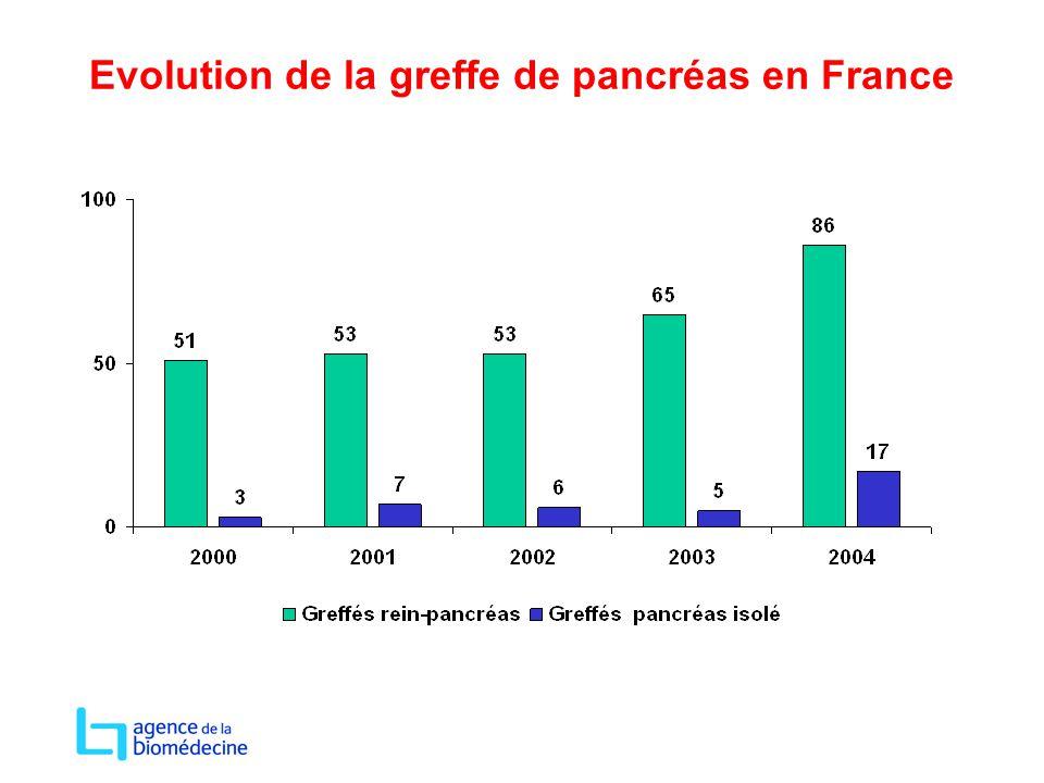 Evolution de la greffe de pancréas en France