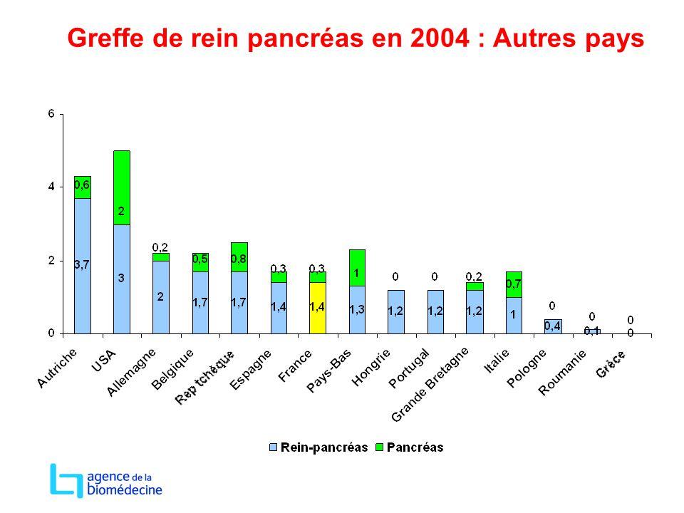 Greffe de rein pancréas en 2004 : Autres pays