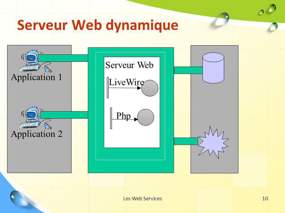 Serveur Web dynamique Serveur Web Application 1 LiveWire Php