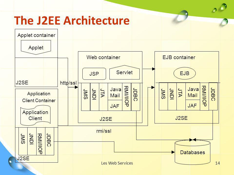 The J2EE Architecture Applet container Applet Web container