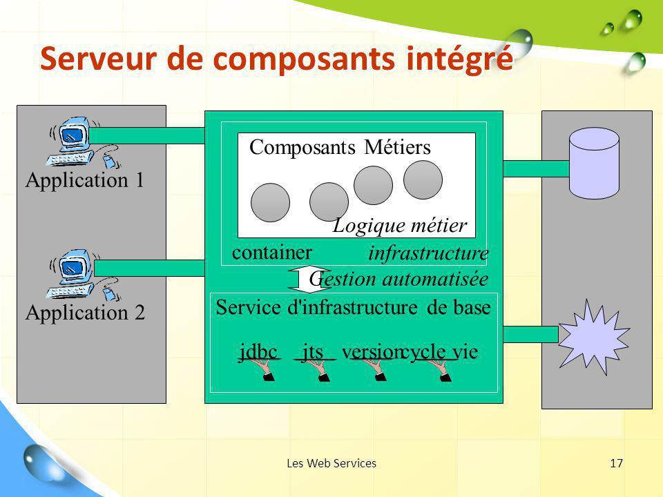 Serveur de composants intégré