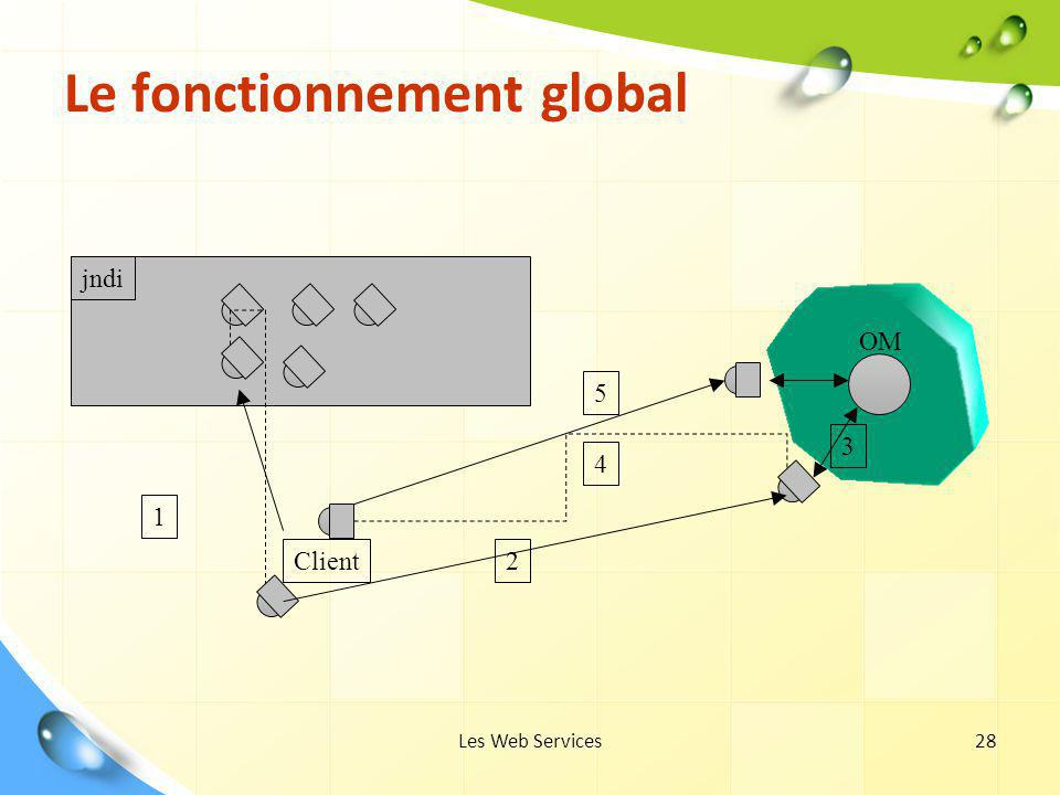 Le fonctionnement global