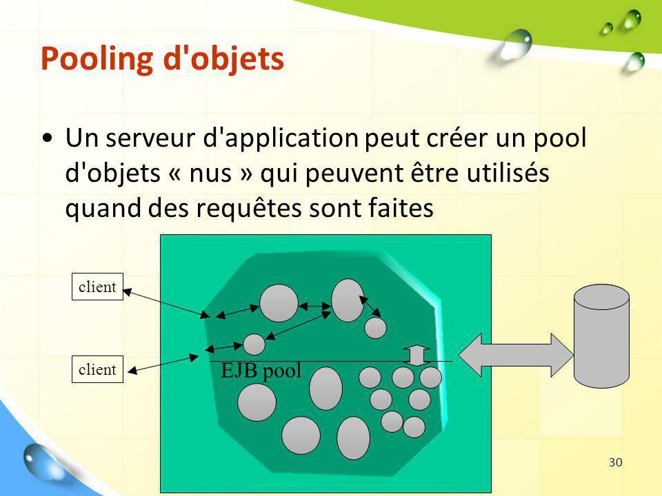 Pooling d objets Un serveur d application peut créer un pool d objets « nus » qui peuvent être utilisés quand des requêtes sont faites.
