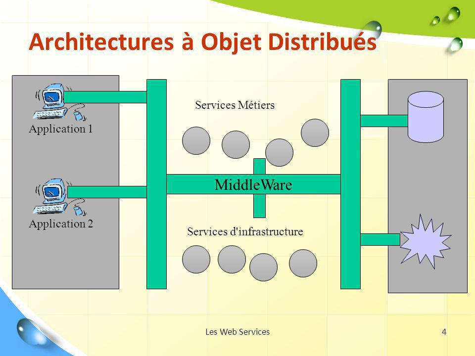 Architectures à Objet Distribués
