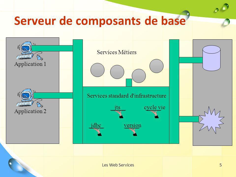 Serveur de composants de base