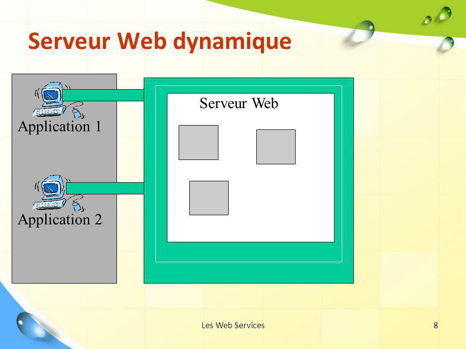 Serveur Web dynamique Serveur Web Application 1 Application 2