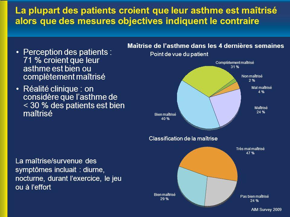 Maîtrise de l'asthme dans les 4 dernières semaines