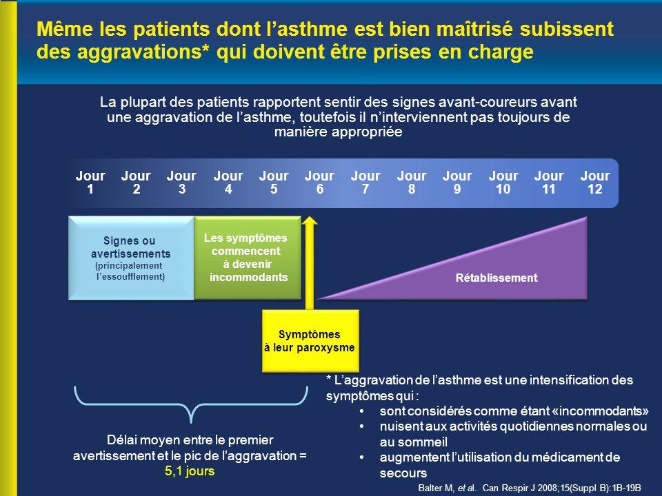 Même les patients dont l'asthme est bien maîtrisé subissent des aggravations* qui doivent être prises en charge