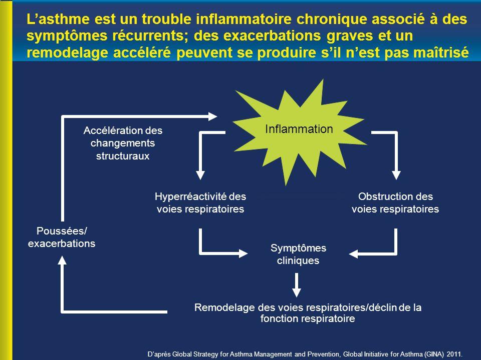 L'asthme est un trouble inflammatoire chronique associé à des symptômes récurrents; des exacerbations graves et un remodelage accéléré peuvent se produire s'il n'est pas maîtrisé