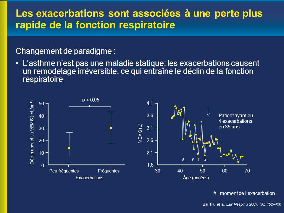 Les exacerbations sont associées à une perte plus rapide de la fonction respiratoire
