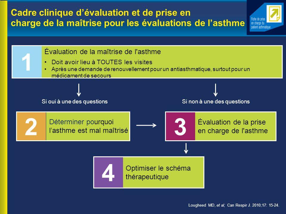 Cadre clinique d'évaluation et de prise en charge de la maîtrise pour les évaluations de l'asthme