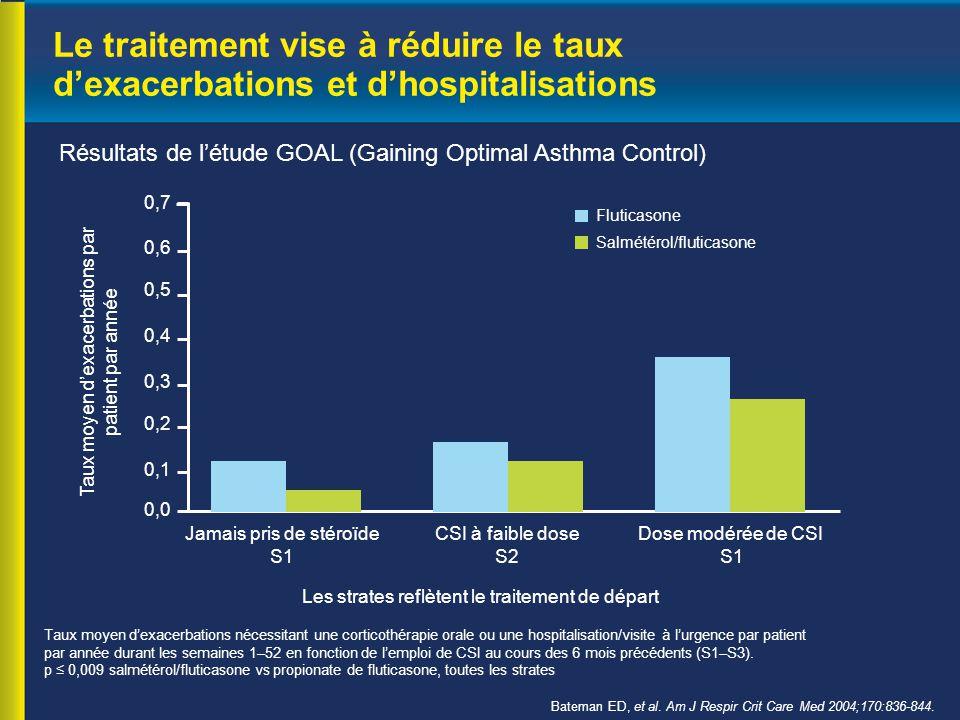 Le traitement vise à réduire le taux d'exacerbations et d'hospitalisations