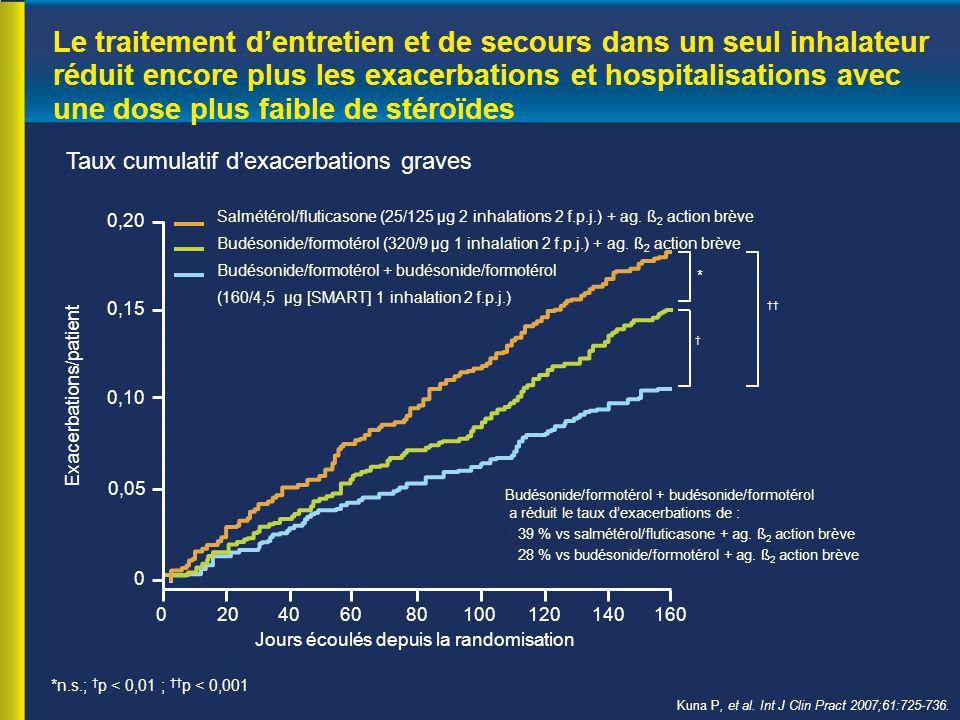 Le traitement d'entretien et de secours dans un seul inhalateur réduit encore plus les exacerbations et hospitalisations avec une dose plus faible de stéroïdes